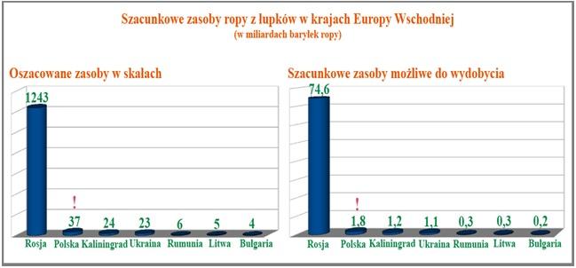 łupkowa ropa naftowa - Europa wschodnia