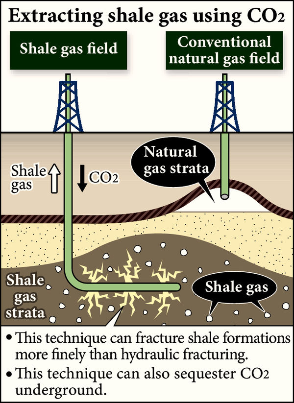 Japanese scientists develop a new technology for shale gas ...