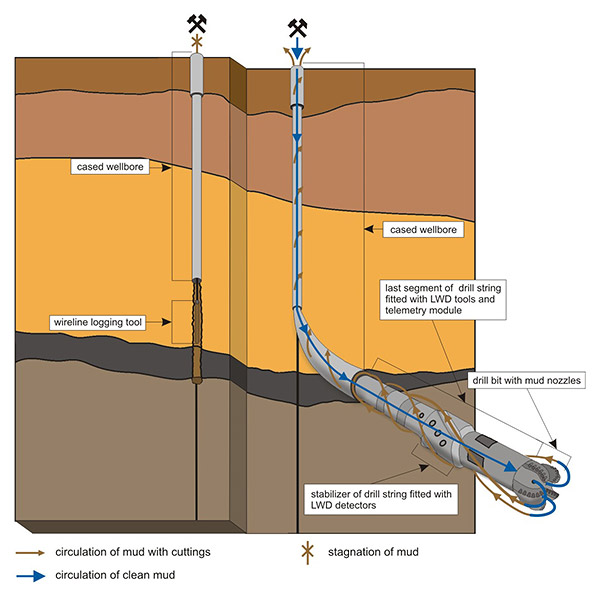 Exploration methods – geophysical well logging | Info Shale : shale